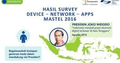 Hasil Survey MASTEL & APJII 2016