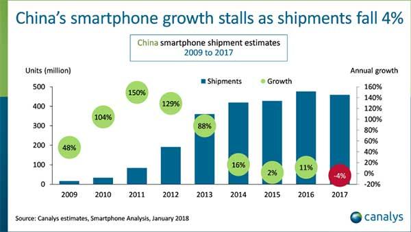 Penjualan Ponsel di Cina Turun Untuk Pertama Kalinya pada 2017