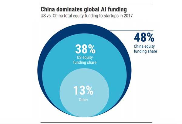 Cina Dominasi Pendanaan Startup Secara Global